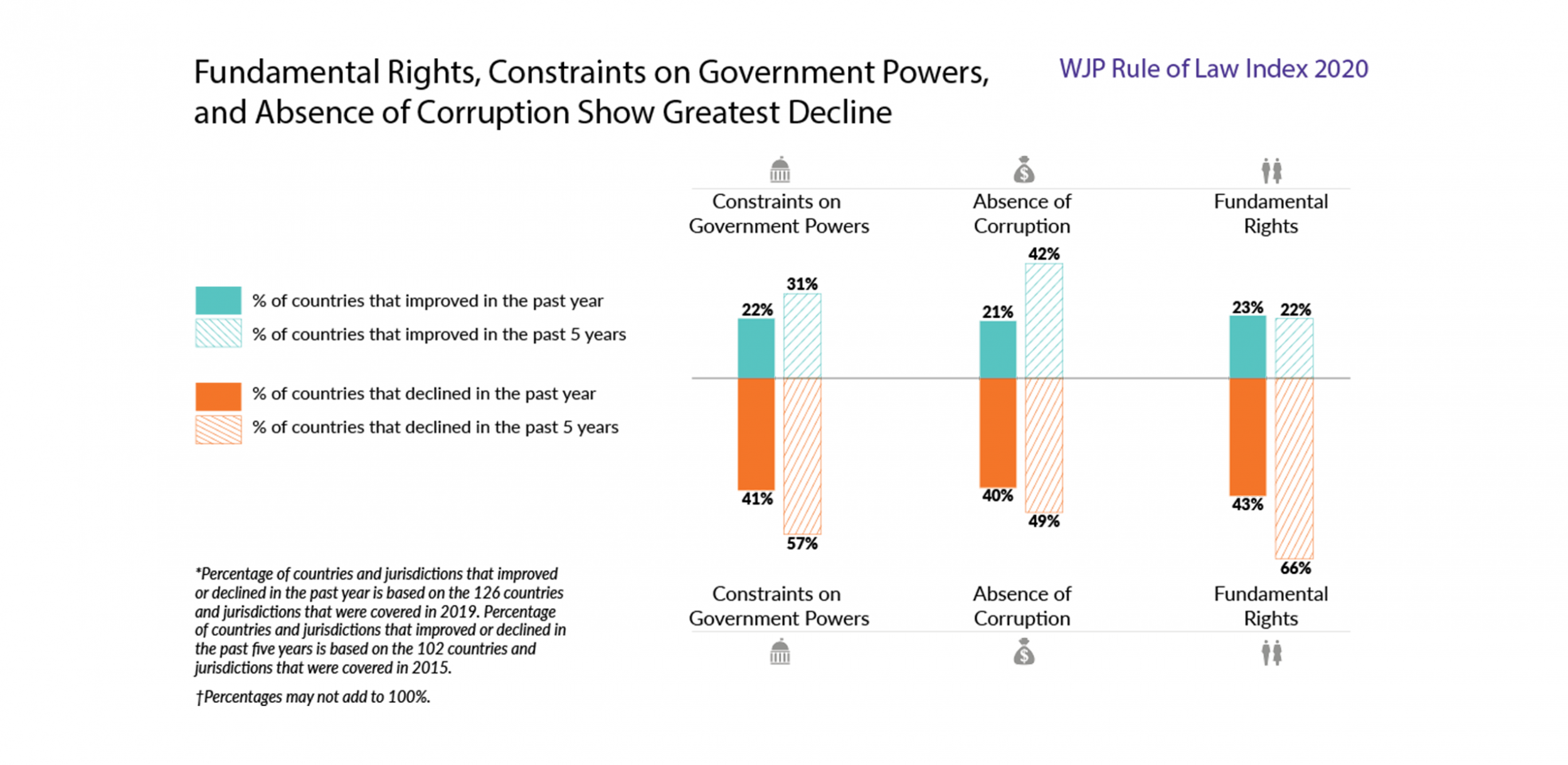 Fundamental Rights, Constraints on Government Powers, and Absence of Corruption show greatest decline