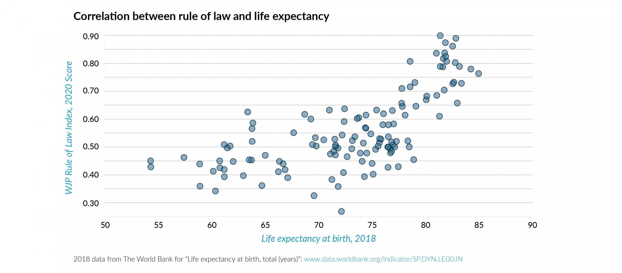 Correlation between life expectancy and rule of law