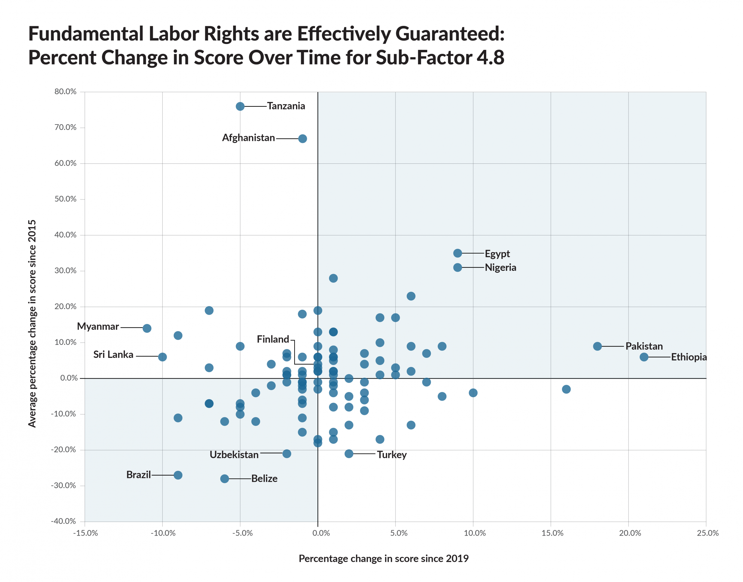 Fundamental Labor Rights are Effectively Guaranteed: Percent Change for Subfactor 4.8