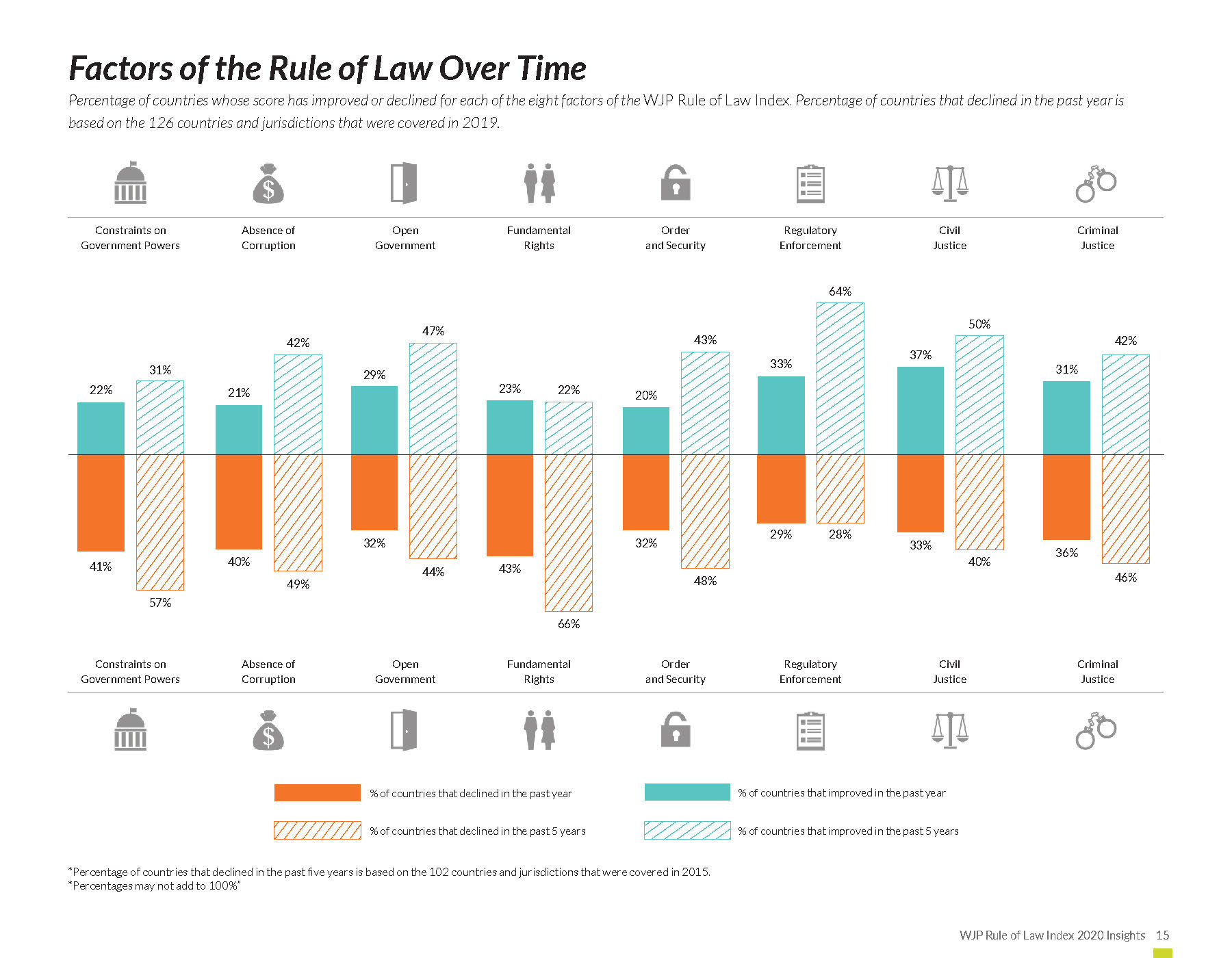 Chart Factors of the Rule of Law Over Time