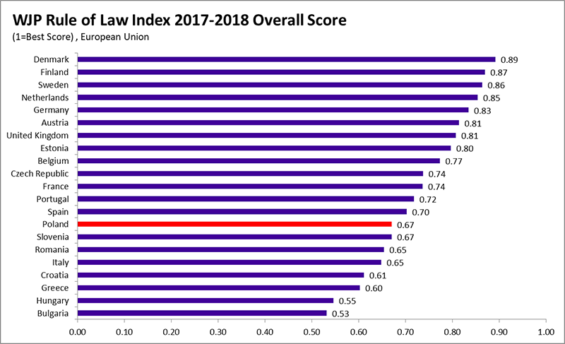 Overall Index Score: Poland