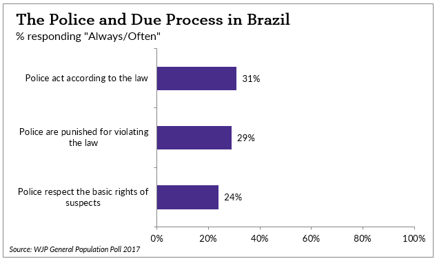 Chart: The Police and Due Process in Brazil