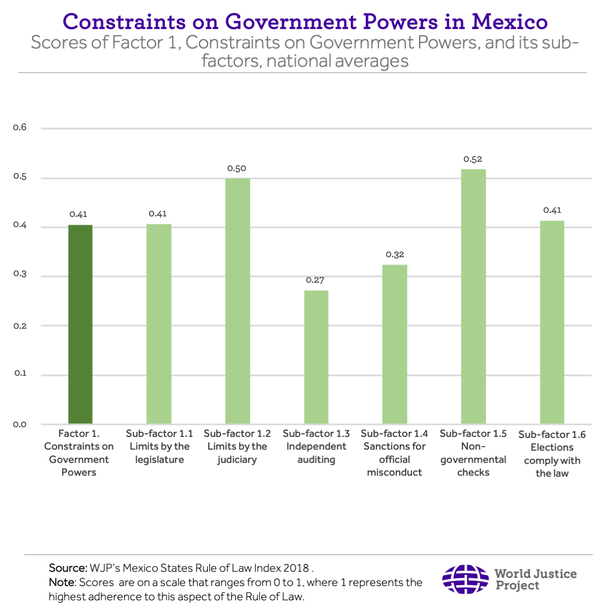Constraints on Government Powers in Mexico