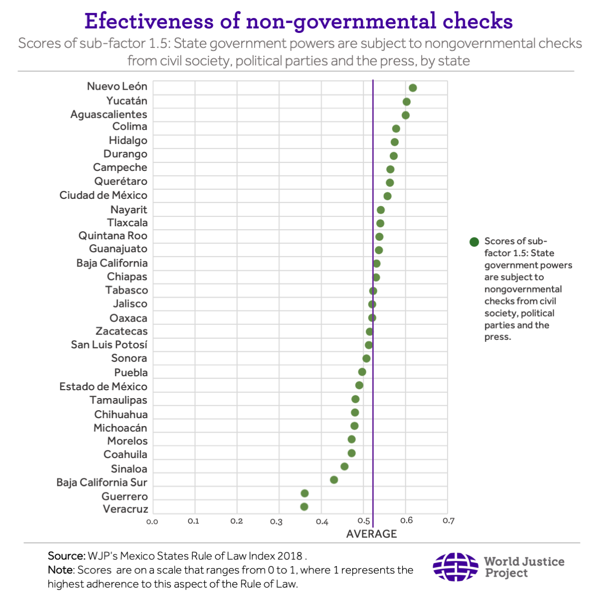 Effectiveness of non-governmental checks