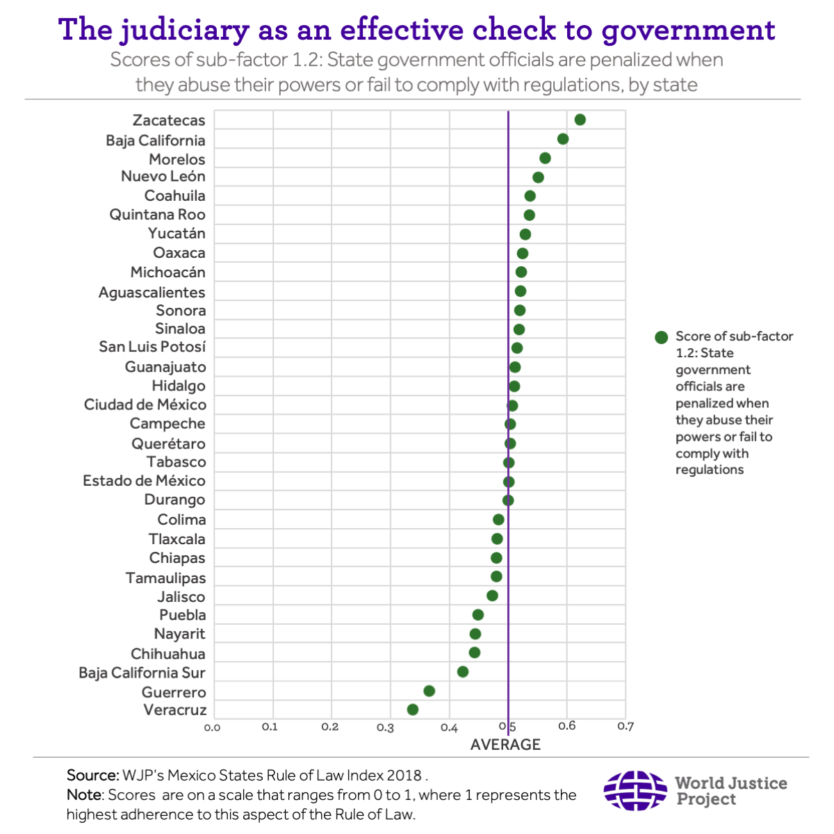 The judiciary as an effective check to government