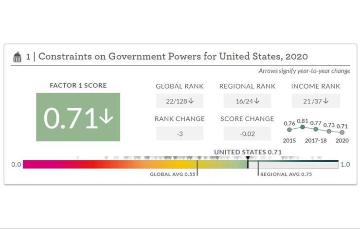 WJP Rule of Law Index data